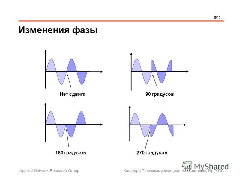 Изменения фазы 8/15 Нет сдвига 180 градусов 90 градусов 270 градусов