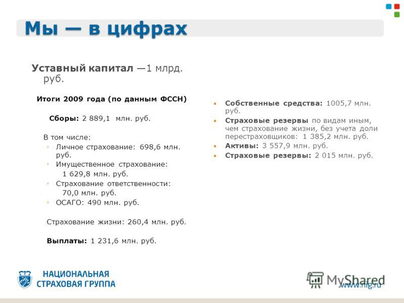 Мы в цифрах Уставный капитал 1 млрд. руб. Итоги 2009 года (по данным ФССН) Сборы: 2 889,1 млн. руб. В том числе: Личное страхование: 698,6 млн. руб. Имущественное страхование: 1 629,8 млн. руб. Страхование ответственности: 70,0 млн. руб. ОСАГО: 490 м