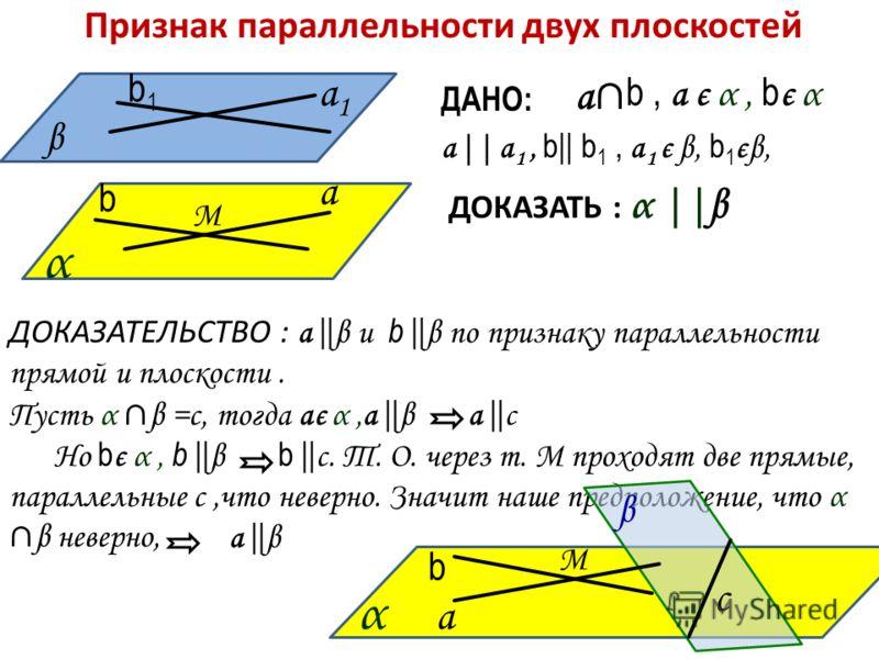 Признак параллельности двух плоскостей α β а а 1 ДАНО: а|| а 1, b|| b 1, а 1 є β, b 1 єβ, ДОКАЗАТЬ : α ||β b1 b1 b М а b, а є α, b є α ДОКАЗАТЕЛЬСТВО : а || β и b || β по признаку параллельности прямой и плоскости. Пусть α β =с, тогда ає α,а || β а |