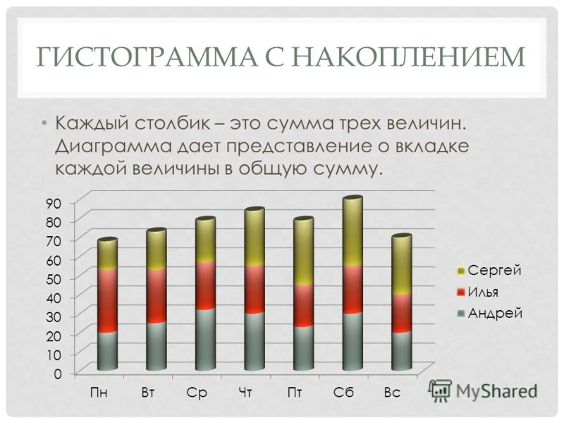 ГИСТОГРАММА С НАКОПЛЕНИЕМ Каждый столбик – это сумма трех величин. Диаграмма дает представление о вкладке каждой величины в общую сумму.