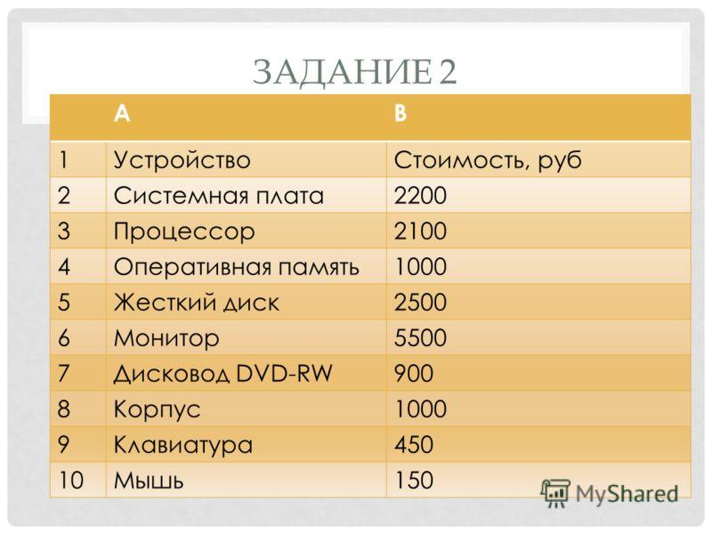 ЗАДАНИЕ 2 АВ 1УстройствоСтоимость, руб 2Системная плата2200 3Процессор2100 4Оперативная память1000 5Жесткий диск2500 6Монитор5500 7Дисковод DVD-RW900 8Корпус1000 9Клавиатура450 10Мышь150