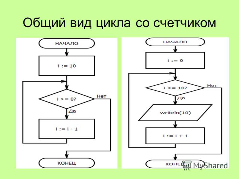 Общий вид цикла со счетчиком