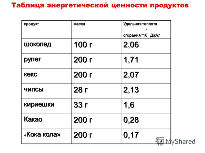 продуктмасса Удельная теплота 7 сгорания *10 Дж/кг шоколад 100 г 2,06 рулет 200 г 1,71 кекс 2,07 чипсы 28 г 2,13 кириешки 33 г 1,6 Какао 200 г 0,28 « Кока кола» 200 г 0,17 Таблица энергетической ценности продуктов