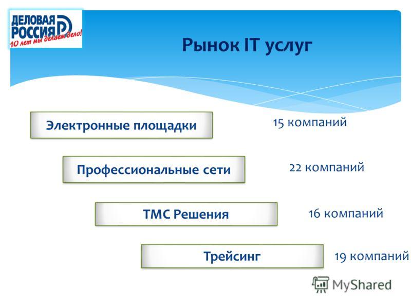 Рынок IT услуг Профессиональные сети ТМС Решения Трейсинг Электронные площадки 15 компаний 22 компаний 16 компаний 19 компаний