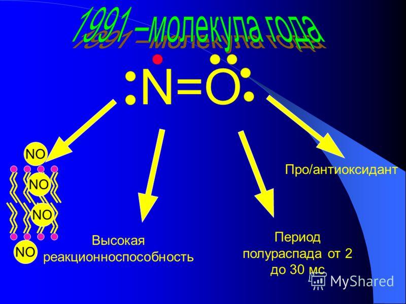 N=O Высокая реакционноспособность Период полураспада от 2 до 30 мс Про/антиоксидант NO