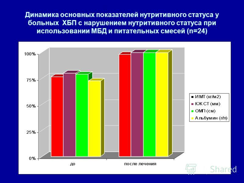 Динамика основных показателей нутритивного статуса у больных ХБП с нарушением нутритивного статуса при использовании МБД и питательных смесей (n=24)