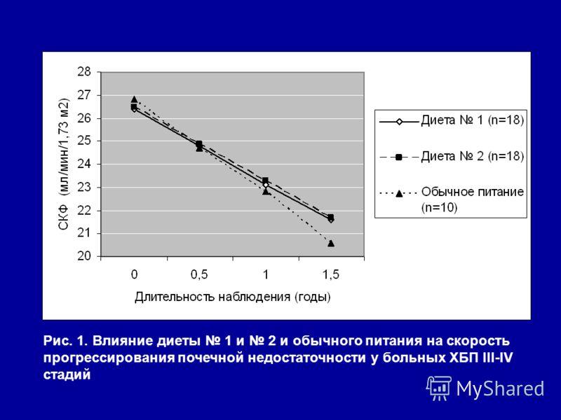 Рис. 1. Влияние диеты 1 и 2 и обычного питания на скорость прогрессирования почечной недостаточности у больных ХБП III-IV стадий