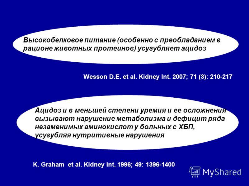 Wesson D.E. et al. Kidney Int. 2007; 71 (3): 210-217 Высокобелковое питание (особенно с преобладанием в рационе животных протеинов) усугубляет ацидоз Ацидоз и в меньшей степени уремия и ее осложнения вызывают нарушение метаболизма и дефицит ряда неза