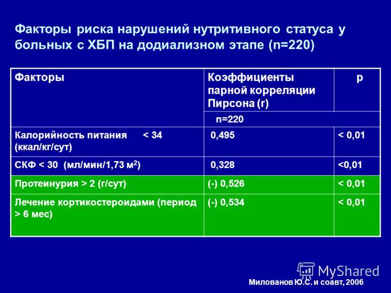 Факторы риска нарушений нутритивного статуса у больных с ХБП на додиализном этапе (n=220) ФакторыКоэффициенты парной корреляции Пирсона (r) p n=220 Калорийность питания < 34 (ккал/кг/сут) 0,495< 0,01 СКФ < 30 (мл/мин/1,73 м 2 ) 0,328 2 (г/сут)(-) 0,5