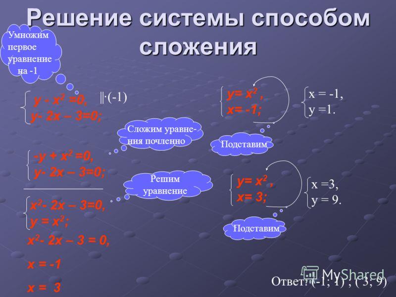 Решение системы способом сложения у - x 2 =0, у- 2x – 3=0; Сложим уравне- ния почленно ____________ х 2 - 2x – 3=0, у = х 2 ; Решим уравнение -у + x 2 =0, у- 2x – 3=0; ||·(-1) Умножим первое уравнение на -1 y= x 2, x= -1; Подставим х = -1, у =1. y= x