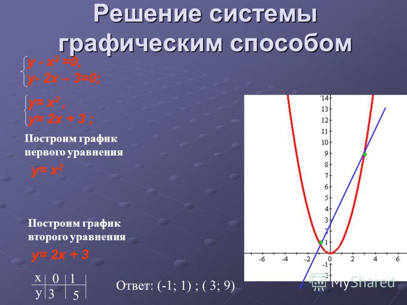 Решение системы графическим способом у - x 2 =0, у- 2x – 3=0; y= x 2, y= 2x + 3 ; Построим график первого уравнения y= x 2 Построим график второго уравнения y= 2x + 3 х у 0 3 1 5 Ответ: (-1; 1) ; ( 3; 9)