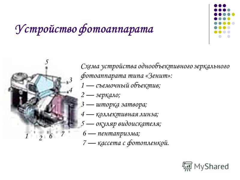 Устройство фотоаппарата 2 3 4 5 6 Схема устройства однообъективного зеркального фотоаппарата типа «Зенит»: 1 съемочный объектив; 2 зеркало; 3 шторка затвора; 4 коллективная линза; 5 окуляр видоискателя; 6 пентапризма; 7 кассета с фотопленкой. 1 7