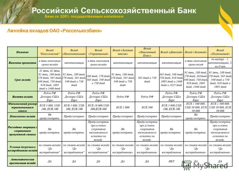 Линейка вкладов ОАО «Россельхозбанк» Российский Сельскохозяйственный Банк Банк со 100% государственным капиталом