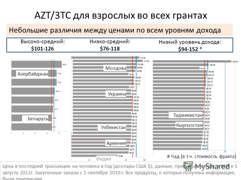 AZT/3TC для взрослых во всех грантах Высоко-средний: $101-126 Низко-средний: $76-118 Низкий уровень дохода: $94-152 # Цена в последней транзакции на человека в год (доллары США $), данные, предоставленные в PQR к 1 августу 2012г. Закупочные заказы с