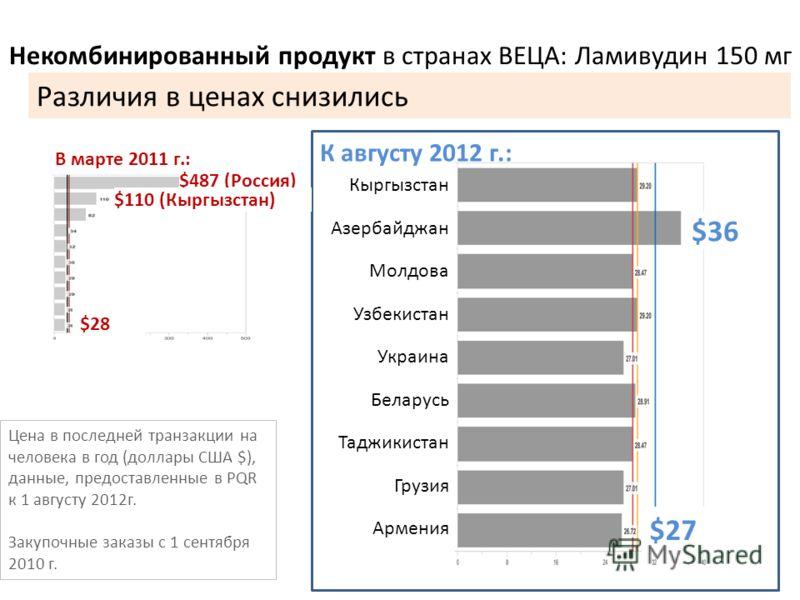 Некомбинированный продукт в странах ВЕЦА: Ламивудин 150 мг Кыргызстан Азербайджан Молдова Узбекистан Украина Беларусь Таджикистан Грузия Армения К августу 2012 г.: $36 $27 В марте 2011 г.: $487 (Россия) $28 $110 (Кыргызстан) Цена в последней транзакц