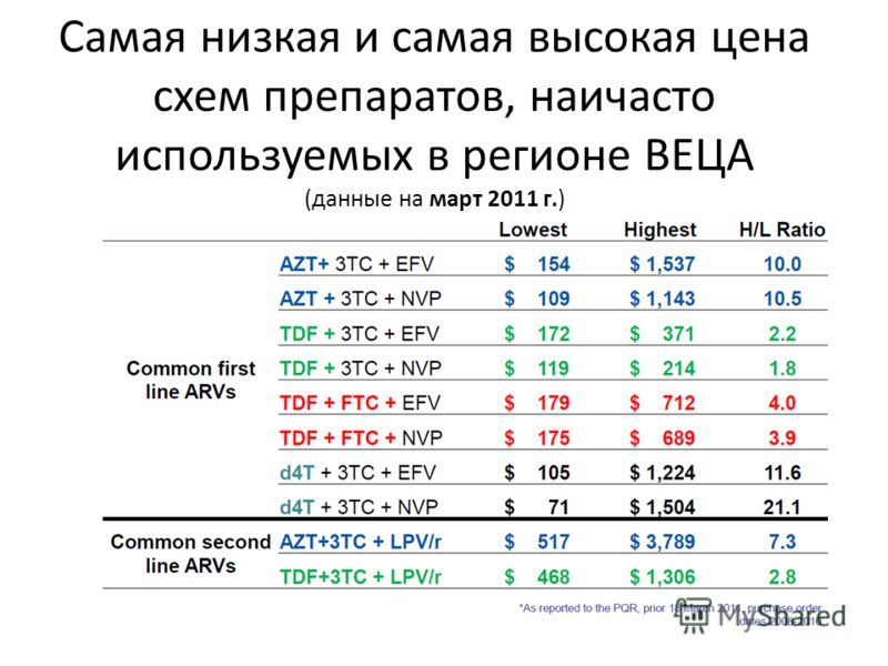 Самая низкая и самая высокая цена схем препаратов, наичасто используемых в регионе ВЕЦА (данные на март 2011 г.)