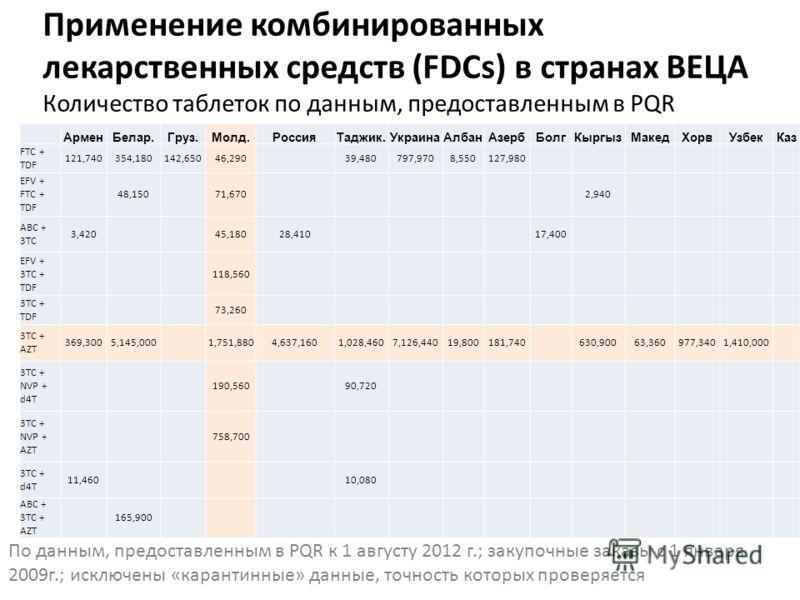 Применение комбинированных лекарственных средств (FDCs) в странах ВЕЦА Количество таблеток по данным, предоставленным в PQR АрменБелар.Груз.Молд.РоссияТаджик.УкраинаАлбанАзербБолгКыргызМакедХорвУзбекКаз FTC + TDF 121,740354,180142,65046,290 39,480797