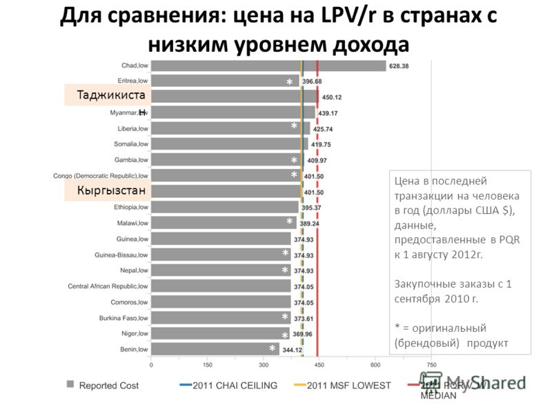 Для сравнения: цена на LPV/r в странах с низким уровнем дохода Таджикиста н Кыргызстан * * * * * * * * * * Цена в последней транзакции на человека в год (доллары США $), данные, предоставленные в PQR к 1 августу 2012г. Закупочные заказы с 1 сентября