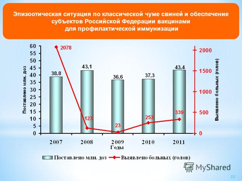 Эпизоотическая ситуация по классической чуме свиней и обеспечение субъектов Российской Федерации вакцинами для профилактической иммунизации 23