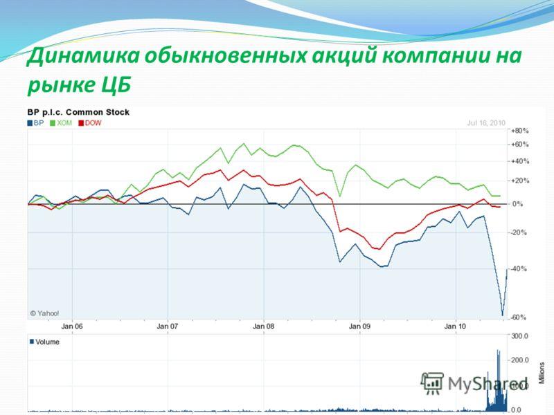 Динамика обыкновенных акций компании на рынке ЦБ