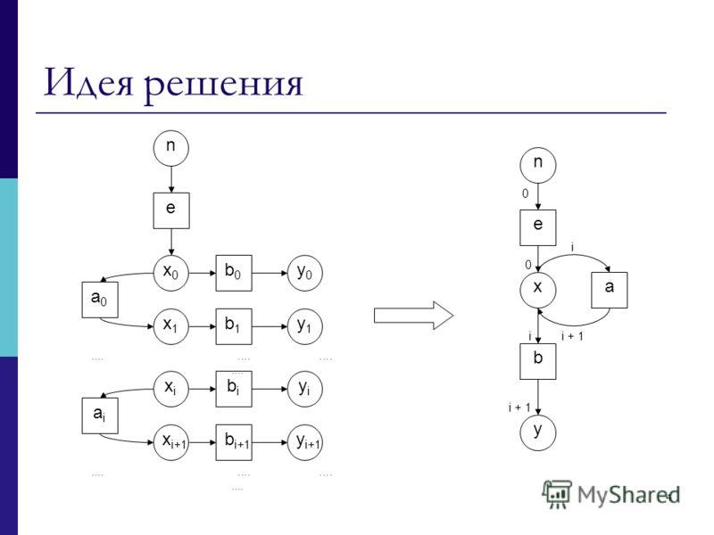 4 n e x0x0 x1x1 xixi x i+1 y0y0 y1y1 yiyi y i+1 b1b1 aiai a0a0 b0b0 b i+1 bibi................ 0 i i + 1 i i + 1 n e y xa b Идея решения