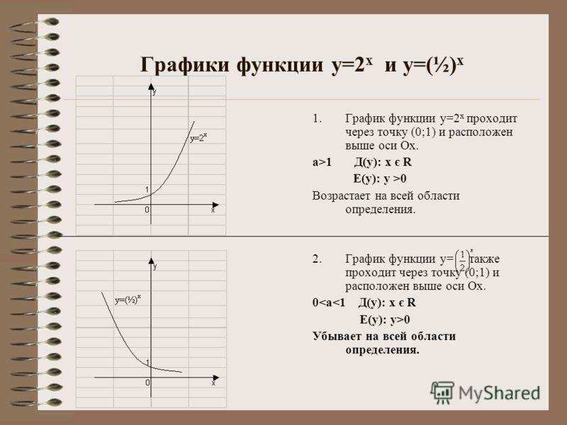 Графики функции у=2 х и у=(½) х 1.График функции у=2 х проходит через точку (0;1) и расположен выше оси Ох. а>1 Д(у): х є R Е(у): у >0 Возрастает на всей области определения. 2.График функции у= также проходит через точку (0;1) и расположен выше оси