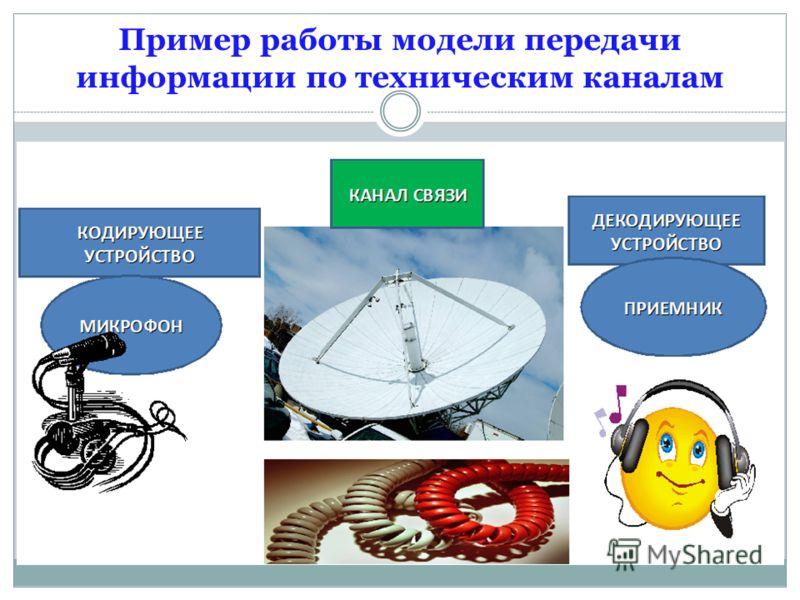 Пример работы модели передачи информации по техническим каналам