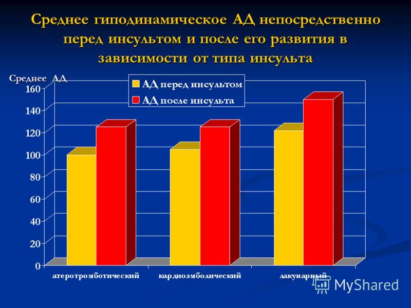 Среднее гиподинамическое АД непосредственно перед инсультом и после его развития в зависимости от типа инсульта Среднее АД