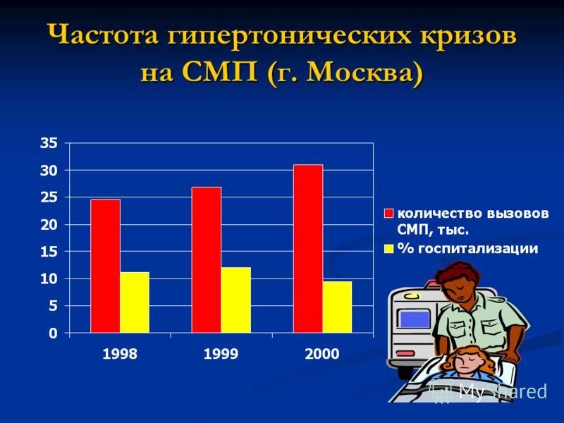 Частота гипертонических кризов на СМП (г. Москва)