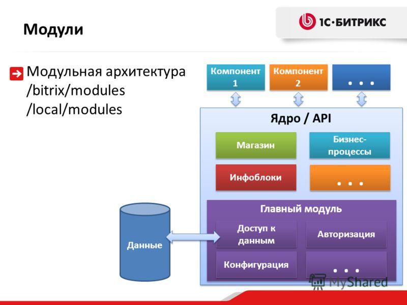 Ядро / API Модульная архитектура /bitrix/modules /local/modules Модули Главный модуль Доступ к данным Авторизация Конфигурация... Инфоблоки... Магазин Бизнес- процессы Компонент 1 Компонент 2... Данные