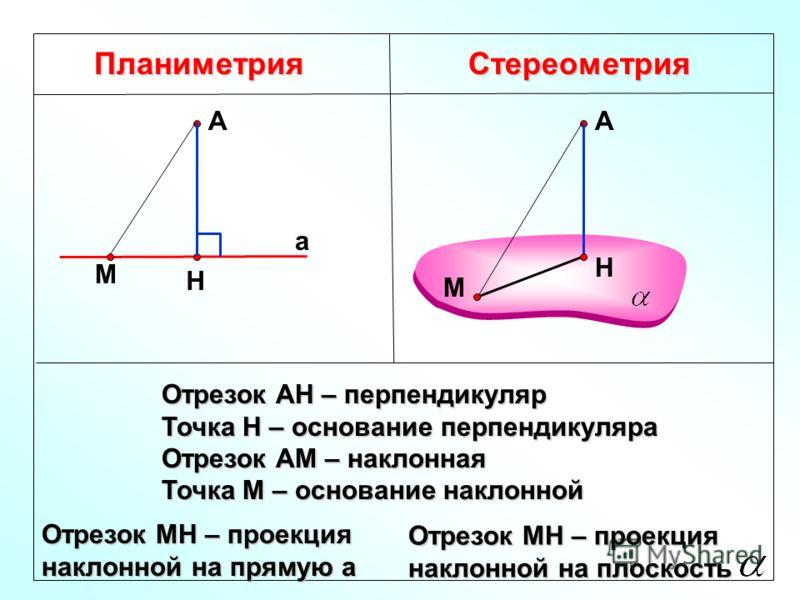 ПланиметрияСтереометрия Отрезок АН – перпендикуляр Точка Н – основание перпендикуляра Отрезок АМ – наклонная Точка М – основание наклонной Н А а А Н М М Отрезок МН – проекция наклонной на прямую а Отрезок МН – проекция наклонной на плоскость