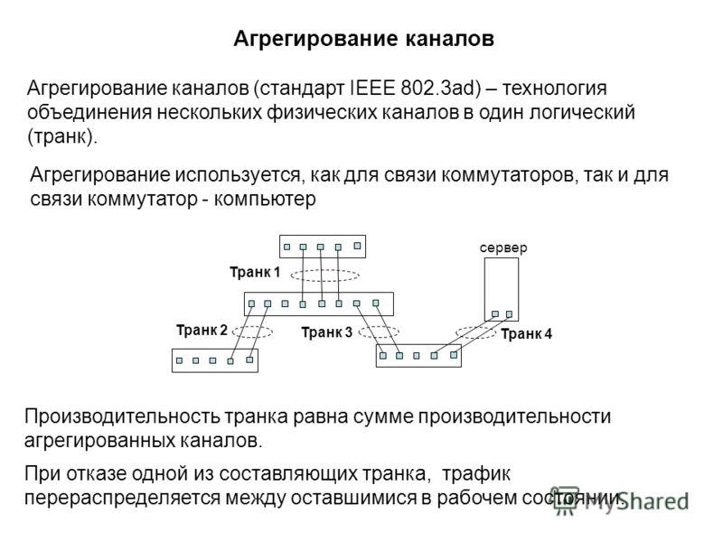 Агрегирование каналов Агрегирование каналов (стандарт IEEE 802.3ad) – технология объединения нескольких физических каналов в один логический (транк). При отказе одной из составляющих транка, трафик перераспределяется между оставшимися в рабочем состо