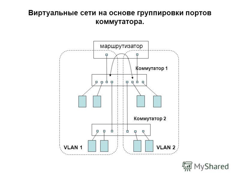 VLAN 1VLAN 2 маршрутизатор Виртуальные сети на основе группировки портов коммутатора. Коммутатор 1 Коммутатор 2