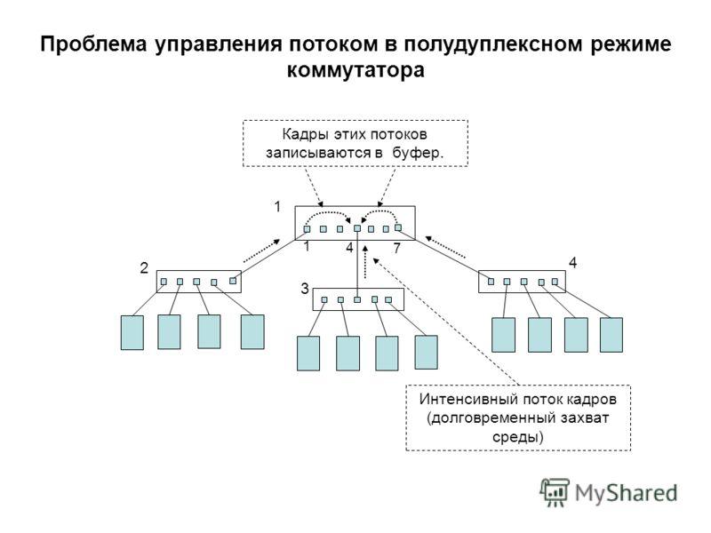 Интенсивный поток кадров (долговременный захват среды) 1 4 7 Проблема управления потоком в полудуплексном режиме коммутатора 1 2 4 3 Кадры этих потоков записываются в буфер.