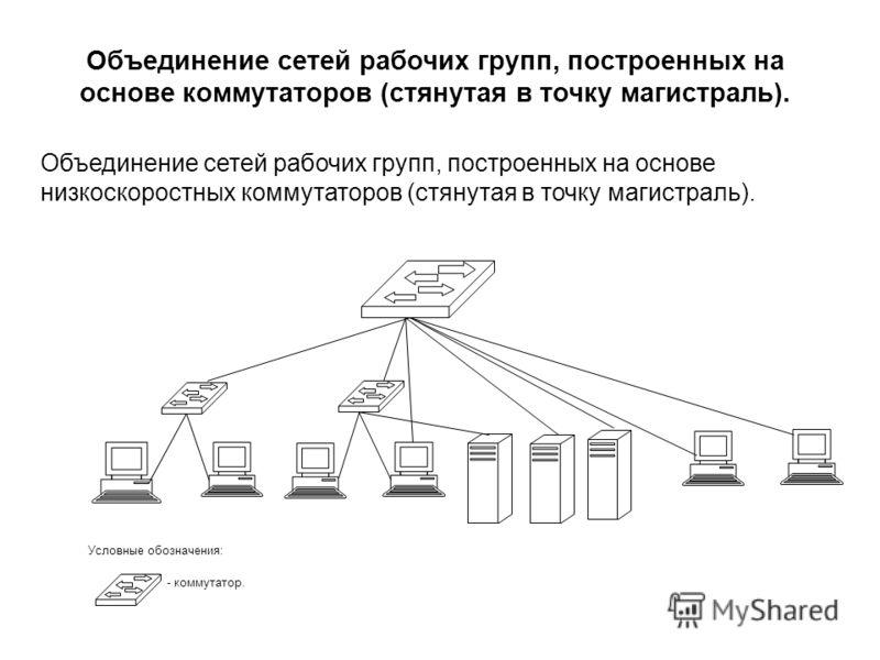 Объединение сетей рабочих групп, построенных на основе коммутаторов (стянутая в точку магистраль). Условные обозначения: - коммутатор. Объединение сетей рабочих групп, построенных на основе низкоскоростных коммутаторов (стянутая в точку магистраль).