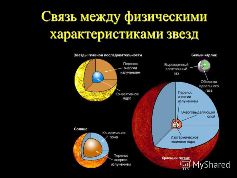 Связь между физическими характеристиками звезд