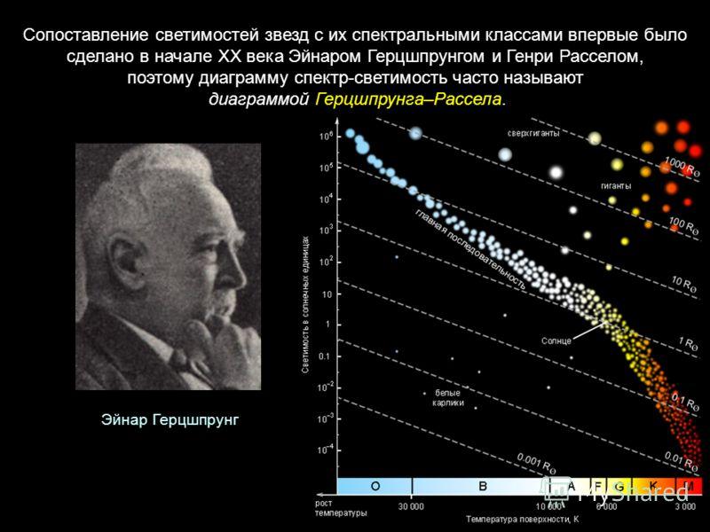 Сопоставление светимостей звезд с их спектральными классами впервые было сделано в начале XX века Эйнаром Герцшпрунгом и Генри Расселом, поэтому диаграмму спектр-светимость часто называют диаграммой Герцшпрунга–Рассела. Эйнар Герцшпрунг