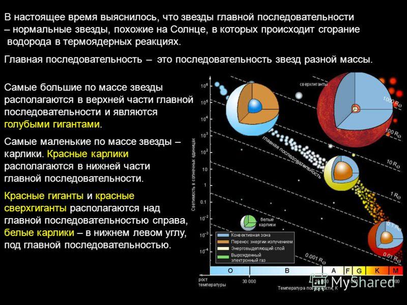 В настоящее время выяснилось, что звезды главной последовательности – нормальные звезды, похожие на Солнце, в которых происходит сгорание водорода в термоядерных реакциях. Главная последовательность – это последовательность звезд разной массы. Самые