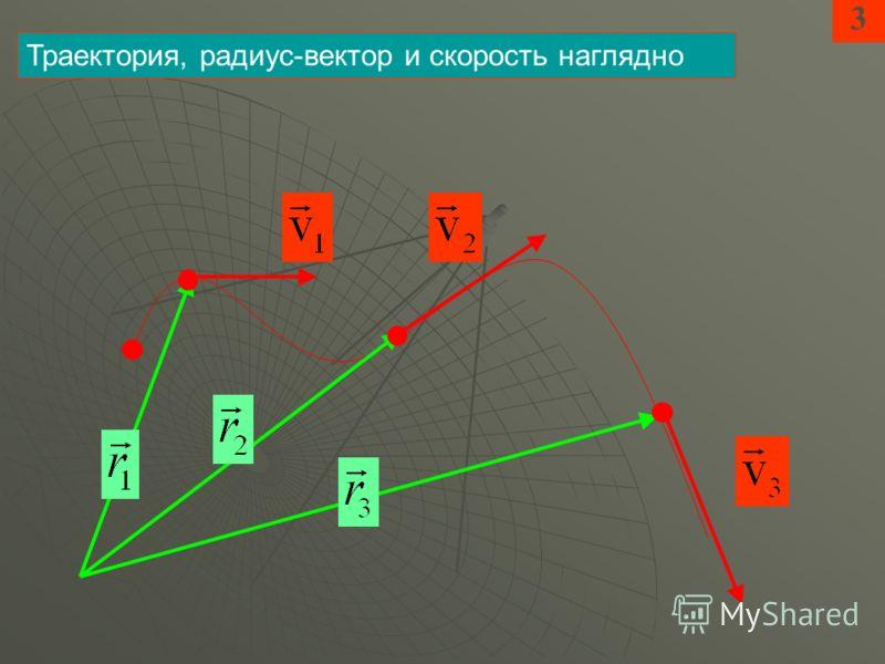 3 Траектория, радиус-вектор и скорость наглядно