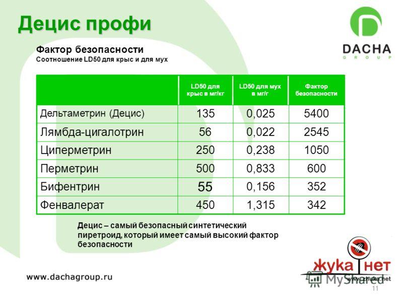 11 Децис – самый безопасный синтетический пиретроид, который имеет самый высокий фактор безопасности Децис профи 3421,315450Фенвалерат 3520,156 55 Бифентрин 6000,833500Перметрин 10500,238250Циперметрин 25450,02256Лямбда-цигалотрин 54000,025135 Дельта