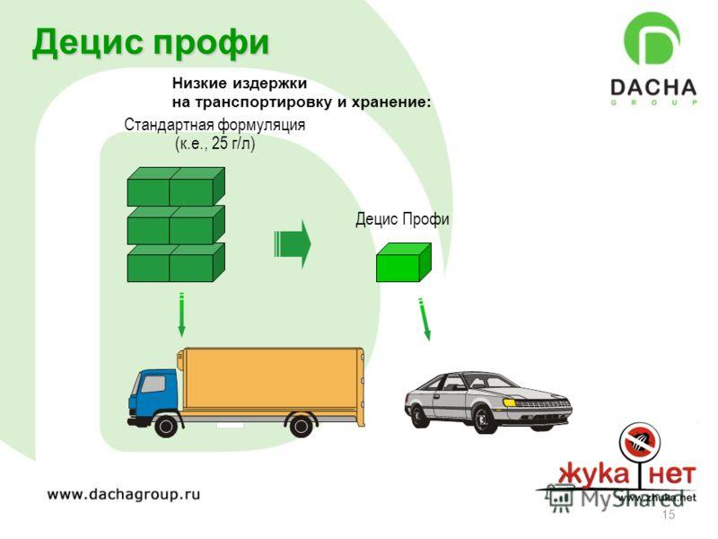 15 Низкие издержки на транспортировку и хранение: Децис профи Стандартная формуляция (к.е., 25 г/л) Децис Профи