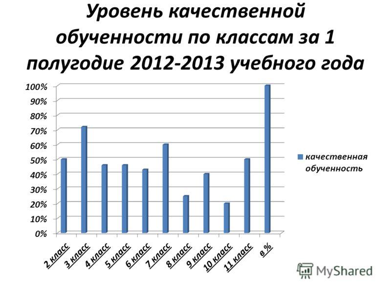 Уровень качественной обученности по классам за 1 полугодие 2012-2013 учебного года