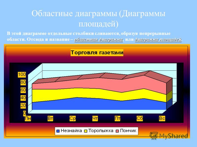 Областные диаграммы (Диаграммы площадей) В этой диаграмме отдельные столбики сливаются, образуя непрерывные областная диаграммадиаграмма площадей области. Отсюда и название – областная диаграмма, или диаграмма площадей.