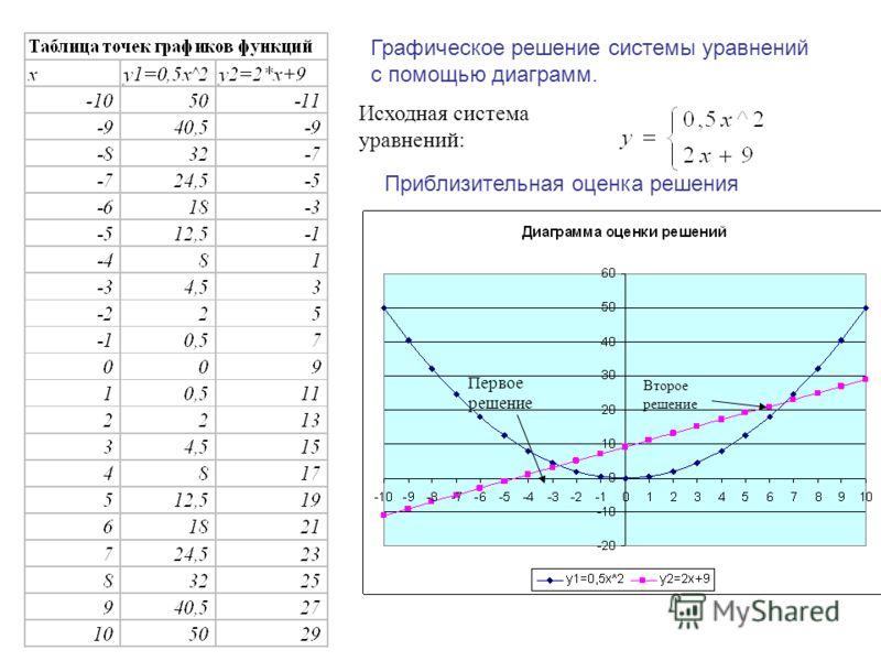 Исходная система уравнений: Графическое решение системы уравнений с помощью диаграмм. Первое решение Второе решение Приблизительная оценка решения