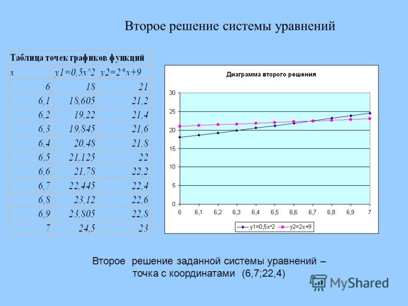 Второе решение системы уравнений Второе решение заданной системы уравнений – точка с координатами (6,7;22,4)