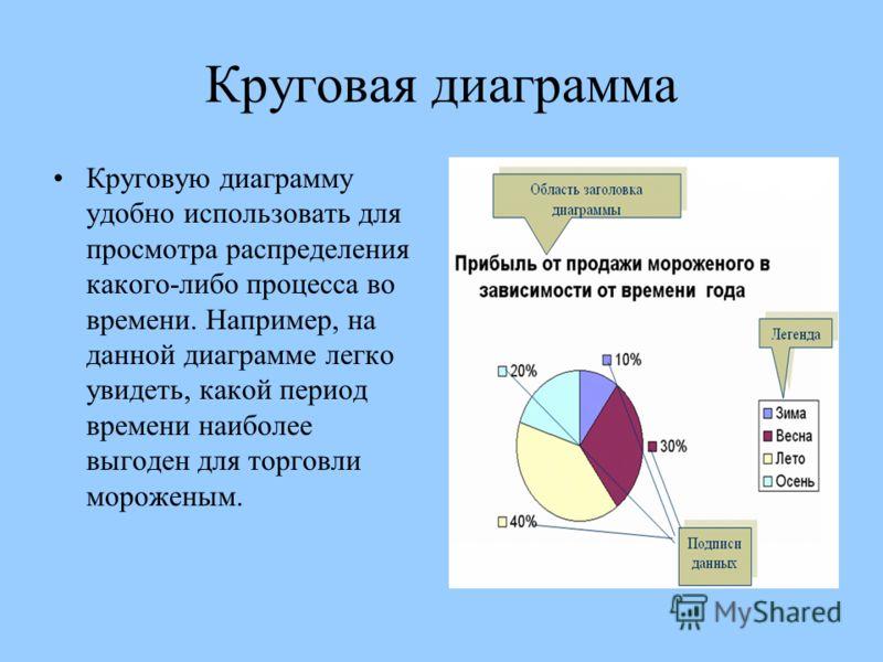 Круговая диаграмма Круговую диаграмму удобно использовать для просмотра распределения какого-либо процесса во времени. Например, на данной диаграмме легко увидеть, какой период времени наиболее выгоден для торговли мороженым.
