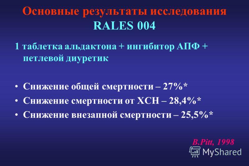 Основные результаты исследования RALES 004 1 таблетка альдактона + ингибитор АПФ + петлевой диуретик Снижение общей смертности – 27%* Снижение смертности от ХСН – 28,4%* Снижение внезапной смертности – 25,5%* B.Pitt, 1998