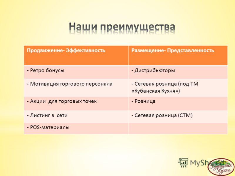 Продвижение- ЭффективностьРазмещение- Представленность - Ретро бонусы- Дистрибьюторы - Мотивация торгового персонала- Сетевая розница (под ТМ «Кубанская Кухня») - Акции для торговых точек- Розница - Листинг в сети- Сетевая розница (СТМ) - POS-материа