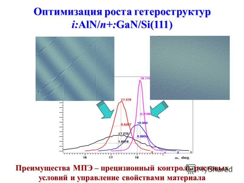 Оптимизация роста гетероструктур i:AlN/n+:GaN/Si(111) Преимущества МПЭ – прецизионный контроль ростовых условий и управление свойствами материала
