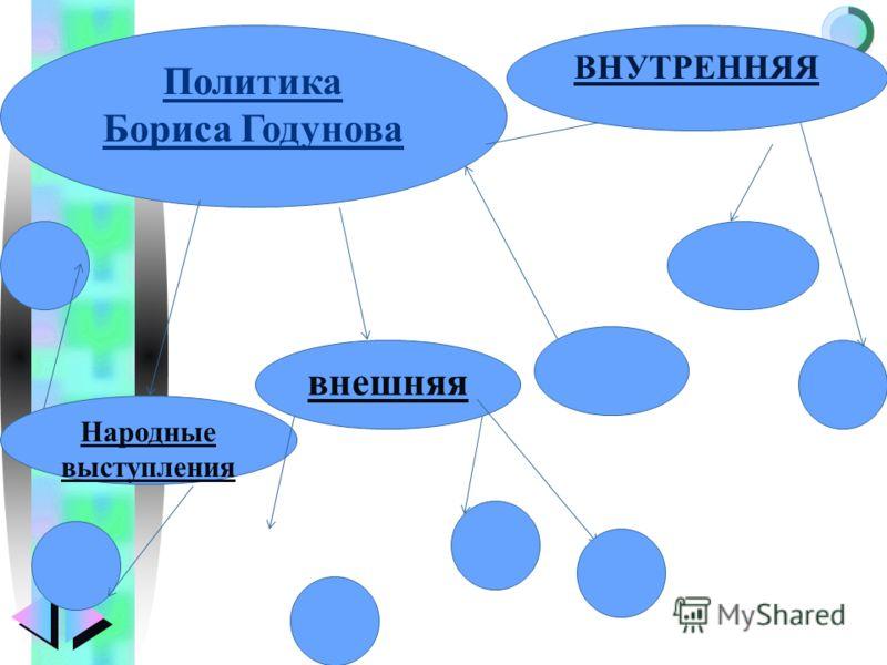 Меню Народные выступления Политика Бориса Годунова внешняя ВНУТРЕННЯЯ